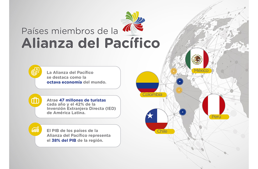 Integrantes alianza pacifico